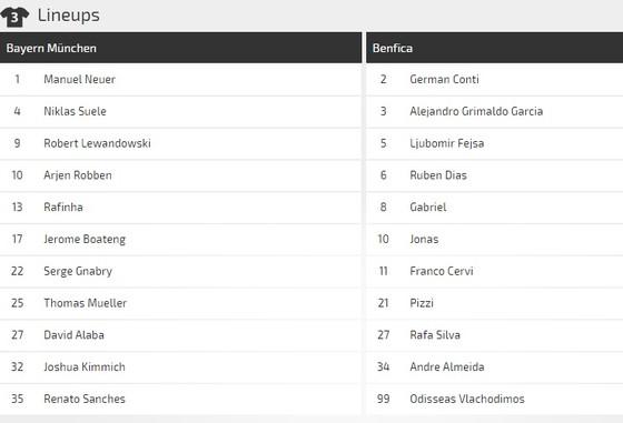 Bayern - Benfica: Hùm xám dạo mát ở Allianz Arena  ảnh 2