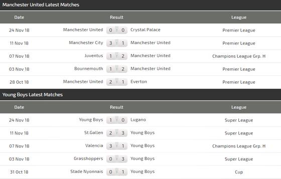 Manchester United - Young Boys: Săn tìm bàn thắng ảnh 6