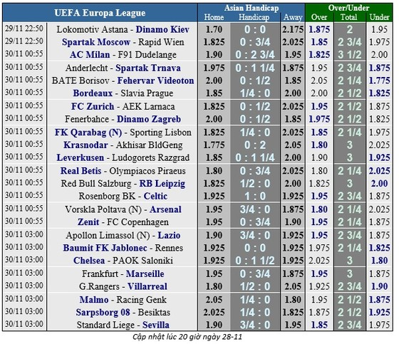 Lịch thi đấu bóng đá EUROPA LEAGUE ngày 30-11 ảnh 2