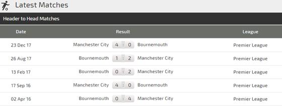 Manchester City – Bournemouth: Pháo hoa trên sân Etihad ảnh 4