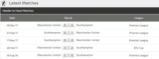 Southampton - Man United: Khi Pogba và Lukaku trở lại đội hình ảnh 3