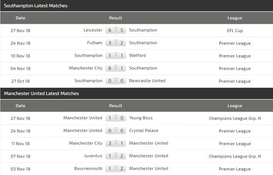 Southampton - Man United: Khi Pogba và Lukaku trở lại đội hình ảnh 4