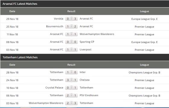 Arsenal - Tottenham: Máu lửa trận derby London ảnh 4