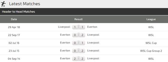 Liverpool - Everton: Salah sẽ tạo nên khác biệt ảnh 2