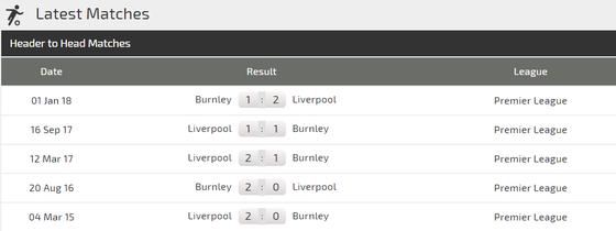 Burnley - Liverpool: Đêm tưng bừng ở Turf Moor ảnh 3