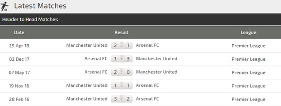 Man United - Arsenal: Martial thi tài Aubameyang ảnh 3