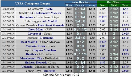 Lịch thi đấu bóng đá Champions League ngày 12-12 ảnh 4