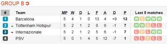 Inter Milan - PSV Eindhoven: Chiến thắng cho chủ nhà  ảnh 3