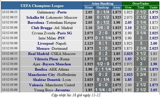 Lịch thi đấu bóng đá Champions League ngày 12-12 ảnh 2