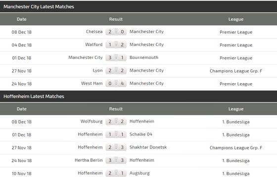 Manchester City – Hoffenheim: Quyết thắng ở Etihad ảnh 6
