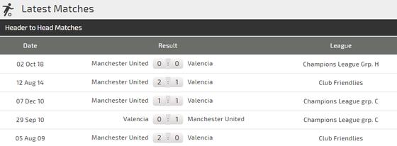 Valencia - Manchester United : Tranh giành ngôi nhất bảng ảnh 5