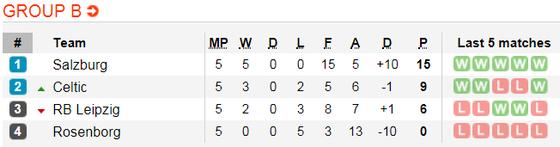 Lịch thi đấu bóng đá Europa League ngày 14-12 ảnh 5