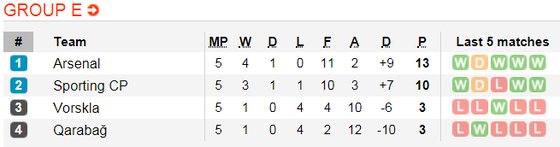 Arsenal - FK Qarabag: Dự bị lập công ảnh 5