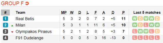 Lịch thi đấu bóng đá Europa League ngày 14-12 ảnh 9