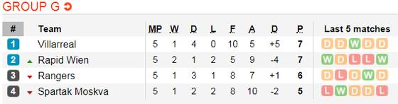 Lịch thi đấu bóng đá Europa League ngày 14-12 ảnh 10