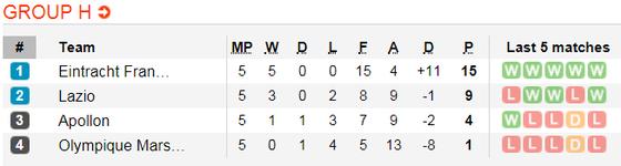 Lịch thi đấu bóng đá Europa League ngày 14-12 ảnh 11