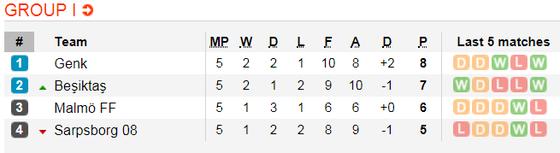 Lịch thi đấu bóng đá Europa League ngày 14-12 ảnh 12
