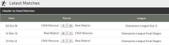 Real Madrid – CSKA Moscow: Trả mối hận lượt đi ảnh 4