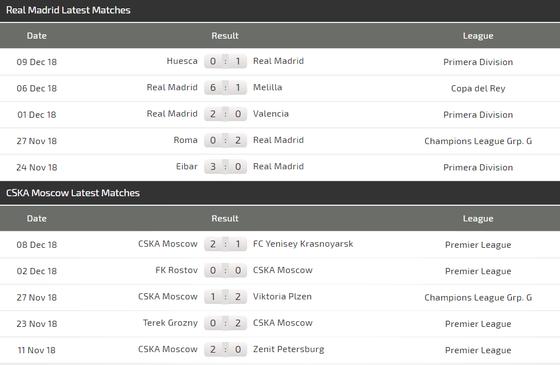 Real Madrid – CSKA Moscow: Trả mối hận lượt đi ảnh 5