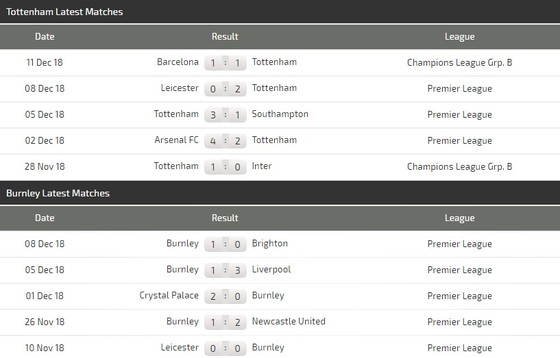 Tottenham - Burnley: Tìm vận may trên sân bóng mới ảnh 3