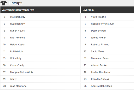 Wolves - Liverpool: Thách thức đoàn quân của Klopp ảnh 1