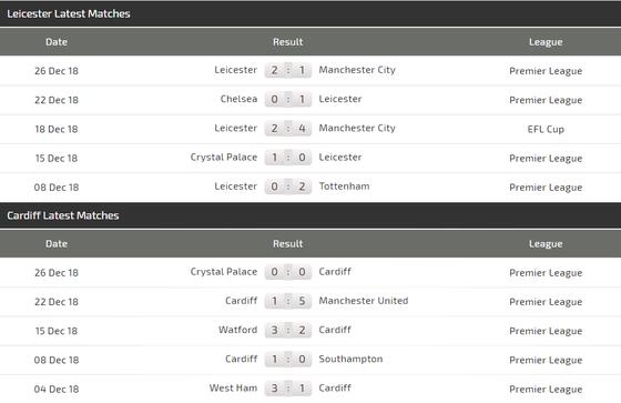 Leicester City - Cardiff: Cơ hội tỏa sáng cho James Vardy ảnh 4