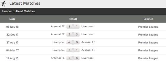 Liverpool – Arsenal: Đại chiến Anfield, Salah đọ sức Aubameyang ảnh 3