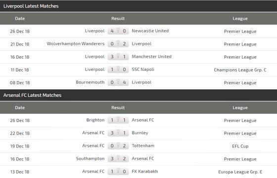 Liverpool – Arsenal: Đại chiến Anfield, Salah đọ sức Aubameyang ảnh 4