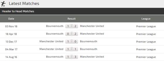 Man United – Bournemouth: Quỷ đỏ săn tìm bàn thắng, Martial trở lại đội hình ảnh 6