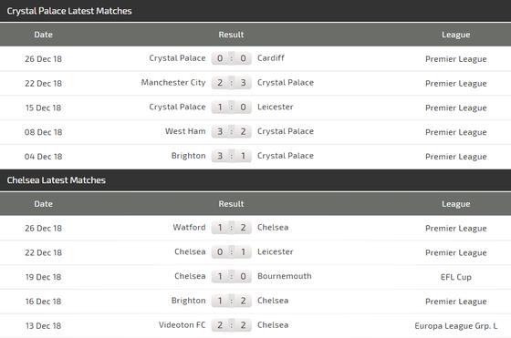 Crystal Palace - Chelsea: Vất vả trận derby London ảnh 5