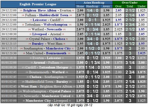 Lịch thi đấu bóng đá Ngoại hạng Anh ngày 29-12 ảnh 4