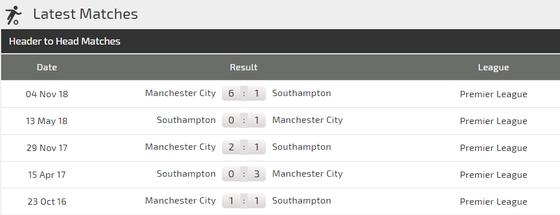 Southampton - Man City: Khi Aguero trút hận   ảnh 4