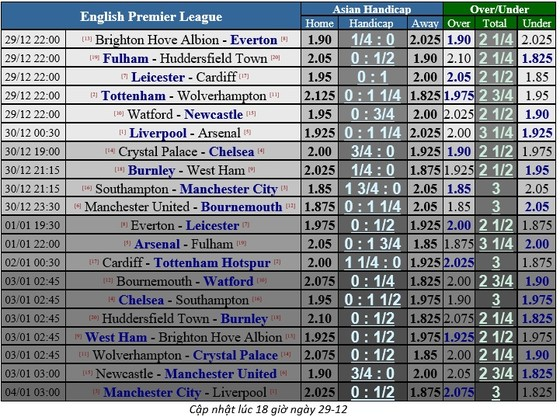 Leicester City - Cardiff: Cơ hội tỏa sáng cho James Vardy ảnh 1