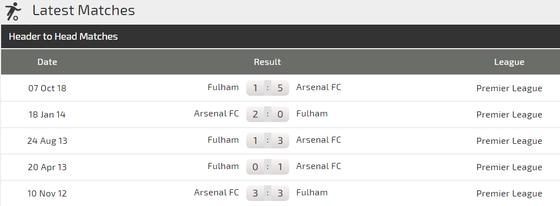 Arsenal - Fulham: Trận derby không dễ dàng ảnh 4