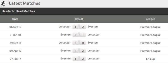 Everton - Leicester City: Đêm của Richarlison và Pickford ảnh 4