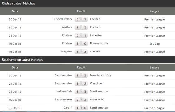 Chelsea - Southampton: Hazard giải mã Southampton ảnh 5