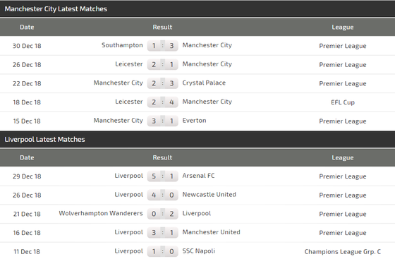 Manchester City - Liverpool: Con át chủ bài Sergio Aguero (Mới cập nhật) ảnh 4