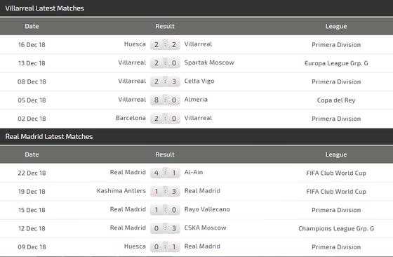 Villarreal – Real Madrid: Chờ xem Gareth Bale nhấn chìm Tàu ngầm vàng ảnh 4