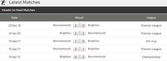 Bournemouth – Brighton: Khi đội khách quyết tâm hơn ảnh 1