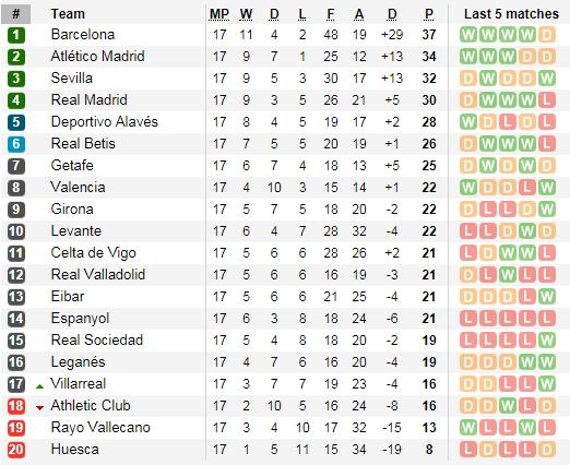 Lịch thi đấu vòng 17-18 La Liga ảnh 5