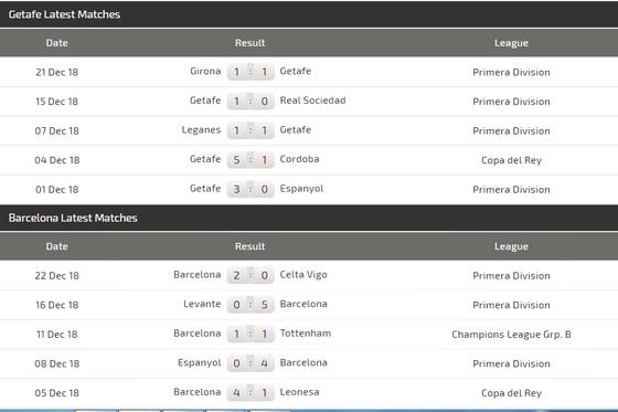 Getafe – Barcelona: Chờ xem Messi ghi bàn ảnh 4