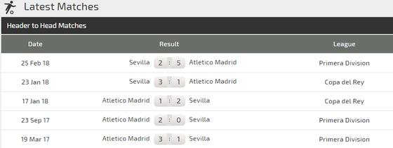 Sevilla – Atletico Madrid: Griezmann chờ cơ hội tỏa sáng (Mới cập nhật) ảnh 2