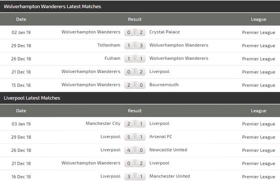 Wolves - Liverpool: Khi Klopp chỉ muốn tung đội hình 2 ảnh 3