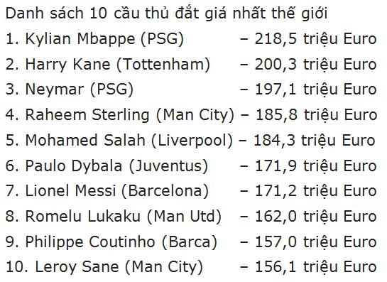 Mbappe và Kane đắt giá hơn cả Neymar và Messi ảnh 1