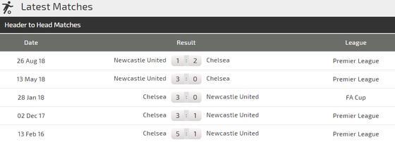 Chelsea – Newcastle: Hazard mạng lại niềm vui chiến thắng ảnh 3