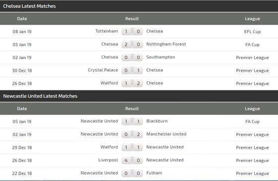 Chelsea – Newcastle: Hazard mạng lại niềm vui chiến thắng ảnh 4