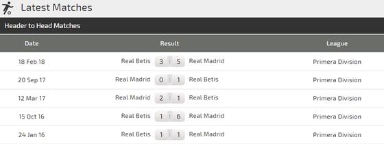 Real Betis - Real Madrid: Kền kền chìm trong thất vọng ảnh 3