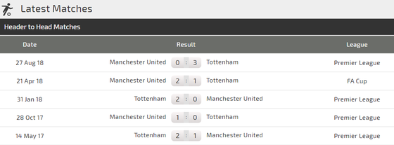 Tottenham - Man United: Khi Quỷ đỏ hiện hình ảnh 3