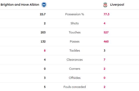 (TRỰC TIẾP) Brighton - Liverpool: Thách thức đội đầu bảng ảnh 4