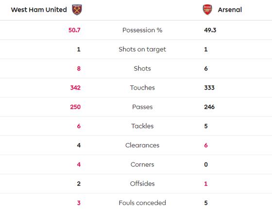 Samir Nasri tỏa sáng khi West Ham nhấn chìm Arsenal ảnh 5